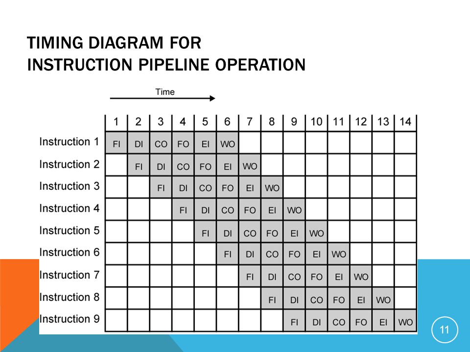 TIMING DIAGRAM FOR INSTRUCTION PIPELINE OPERATION 11