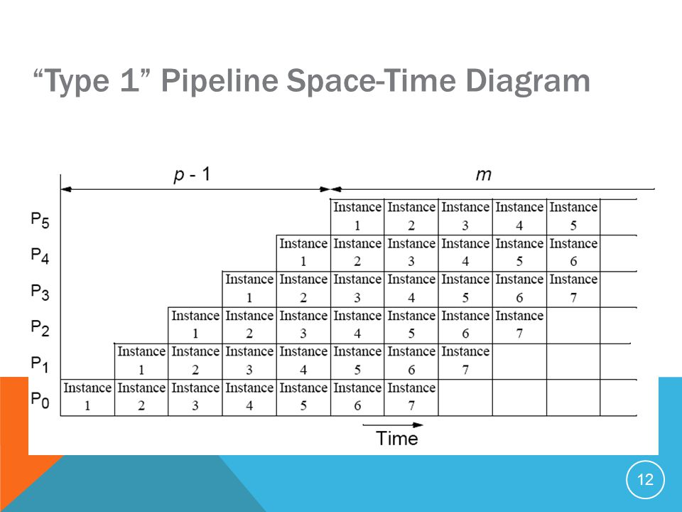 12 Type 1 Pipeline Space-Time Diagram