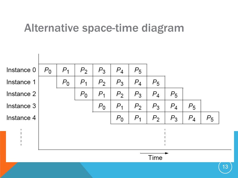 13 Alternative space-time diagram