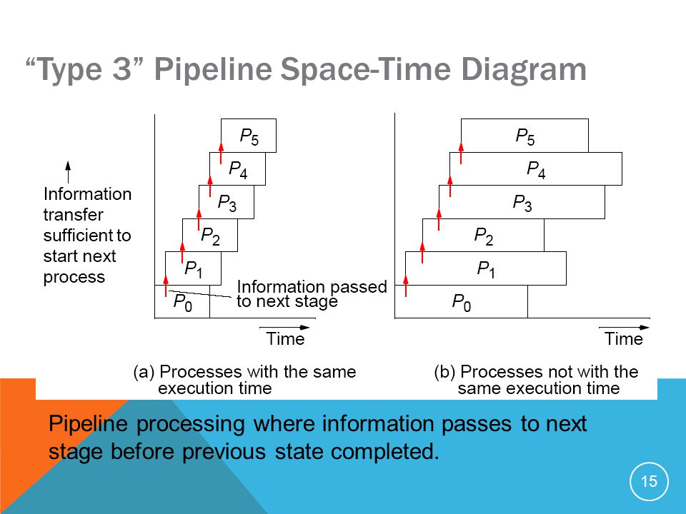 15 Type 3 Pipeline Space-Time Diagram Pipeline processing where information passes to next stage before previous state completed.