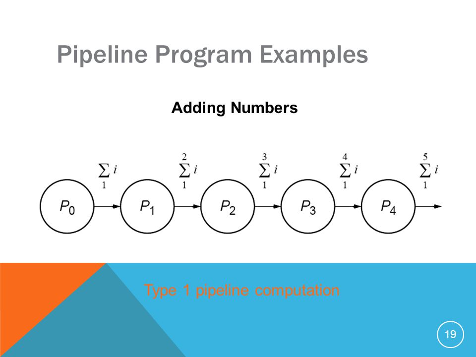 19 Pipeline Program Examples Adding Numbers Type 1 pipeline computation