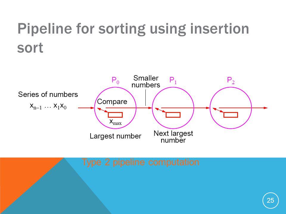 25 Pipeline for sorting using insertion sort Type 2 pipeline computation