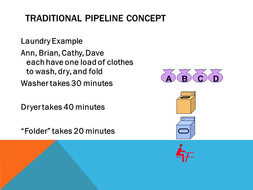 TRADITIONAL PIPELINE CONCEPT Sequential laundry takes 6 hours for 4 loads If they learned pipelining, how long would laundry take.