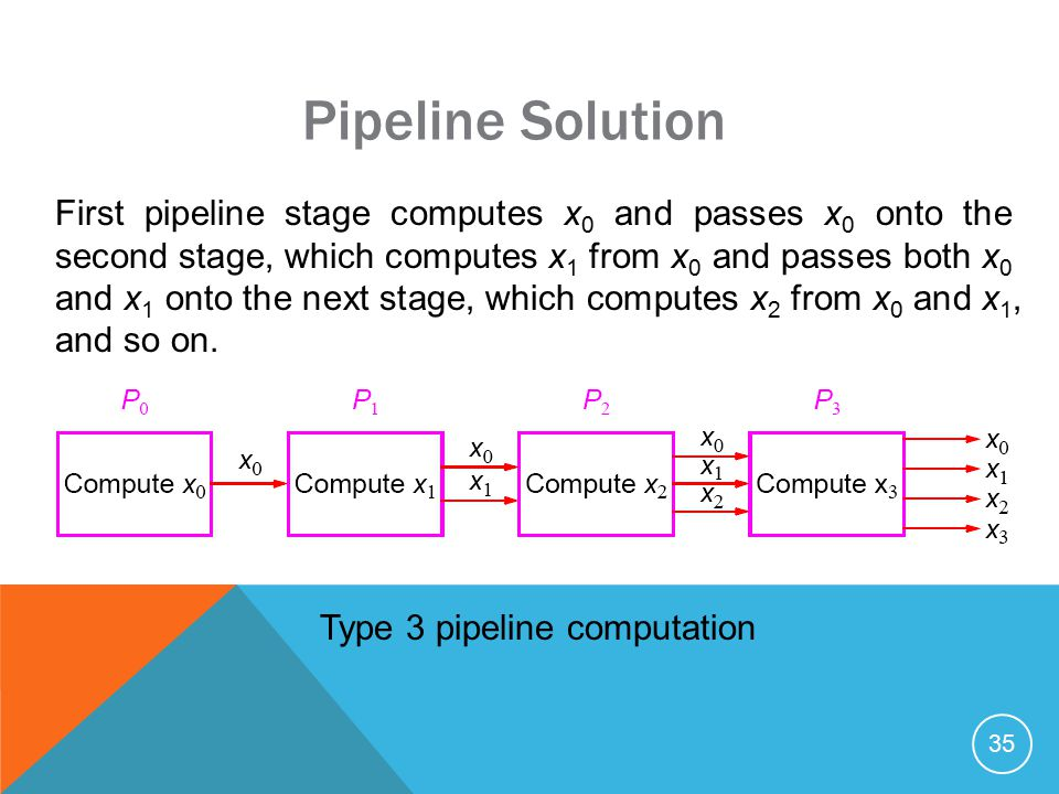 35 Pipeline Solution First pipeline stage computes x 0 and passes x 0 onto the second stage, which computes x 1 from x 0 and passes both x 0 and x 1 onto the next stage, which computes x 2 from x 0 and x 1, and so on.