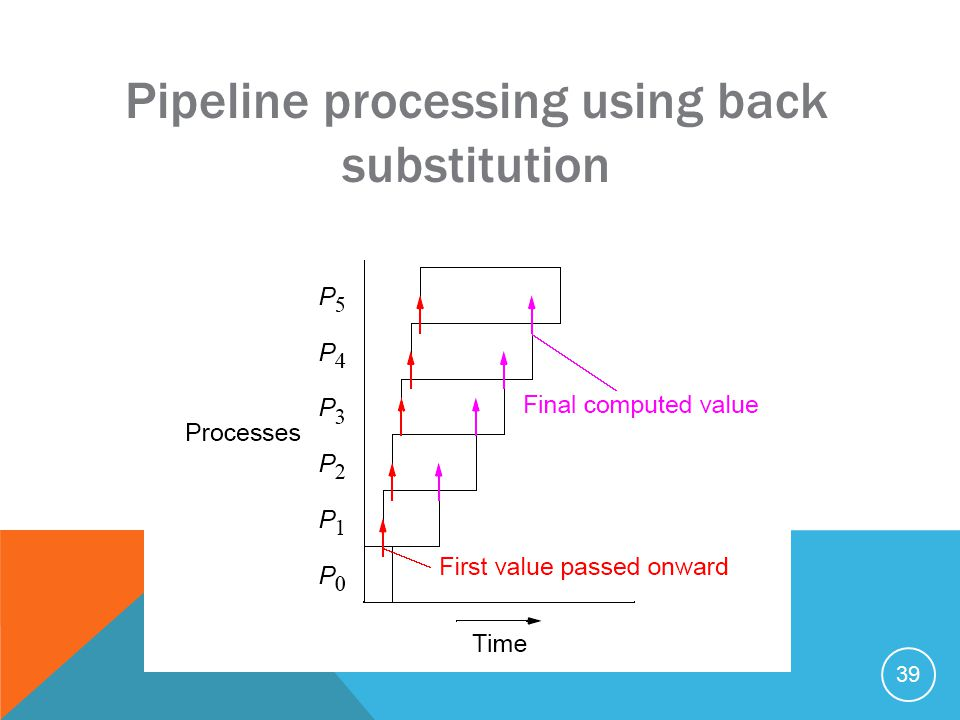 39 Pipeline processing using back substitution