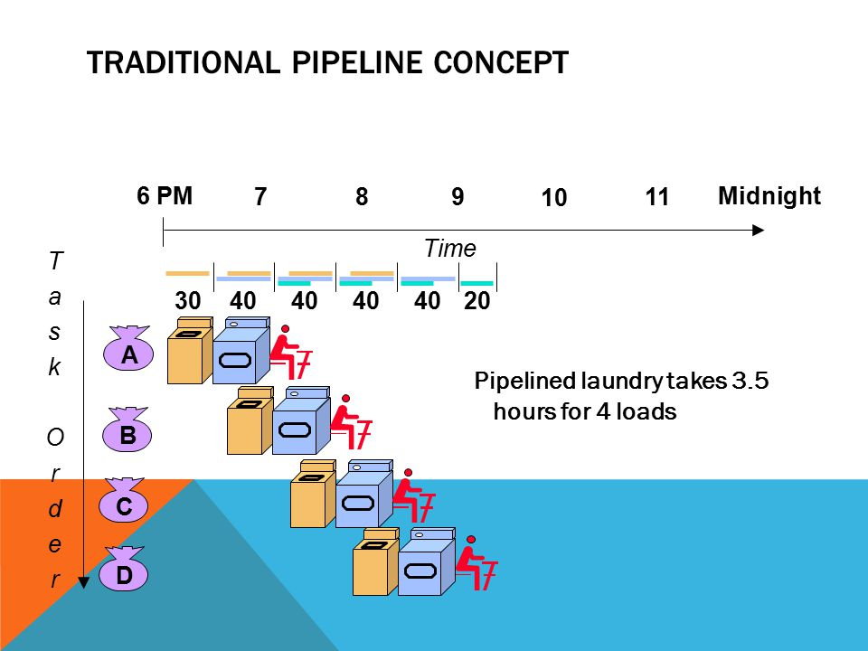 16 If the number of stages is larger than the number of processors in any pipeline, a group of stages can be assigned to each processor: