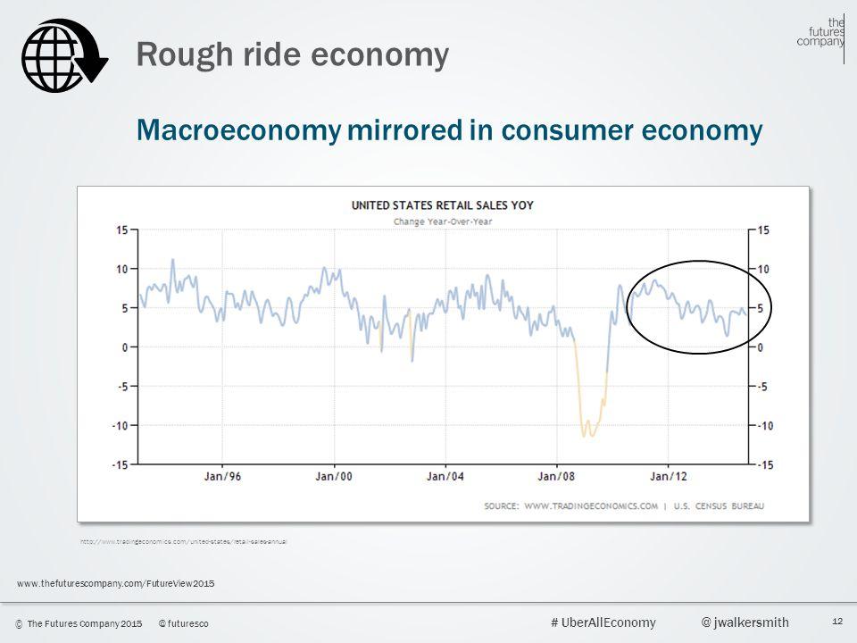 12 © The Futures Company 2015@ futuresco # UberAllEconomy@ jwalkersmith www.thefuturescompany.com/FutureView2015 Rough ride economy Macroeconomy mirrored in consumer economy http://www.tradingeconomics.com/united-states/retail-sales-annual