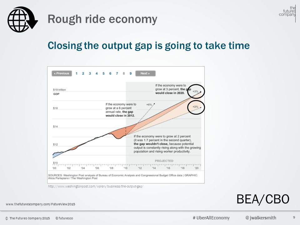 9 © The Futures Company 2015@ futuresco # UberAllEconomy@ jwalkersmith www.thefuturescompany.com/FutureView2015 Rough ride economy Closing the output