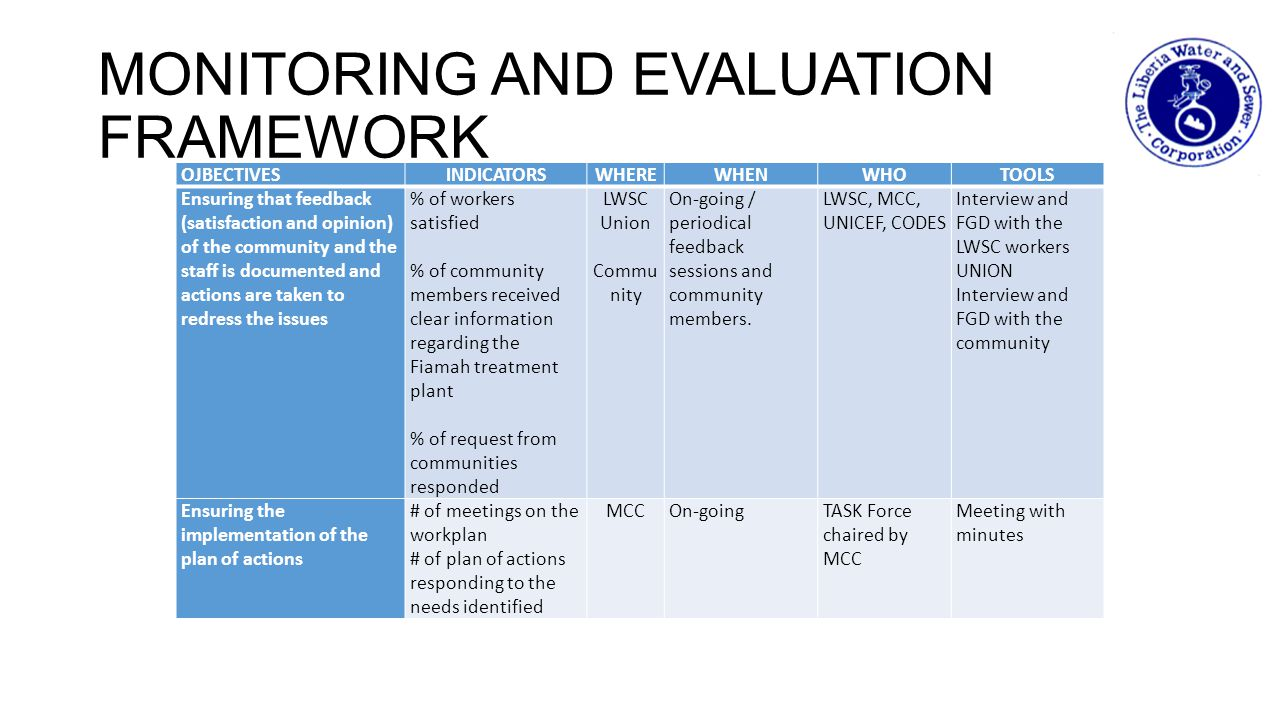 MONITORING AND EVALUATION FRAMEWORK OJBECTIVESINDICATORSWHEREWHENWHOTOOLS Ensuring that feedback (satisfaction and opinion) of the community and the s