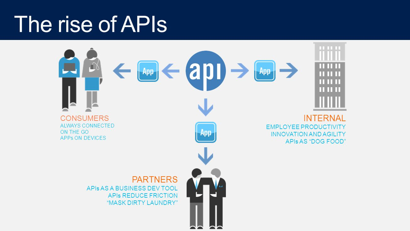 CONSUMERS ALWAYS CONNECTED ON THE GO APPs ON DEVICES PARTNERS APIs AS A BUSINESS DEV TOOL APIs REDUCE FRICTION MASK DIRTY LAUNDRY INTERNAL EMPLOYEE PRODUCTIVITY INNOVATION AND AGILITY APIs AS DOG FOOD