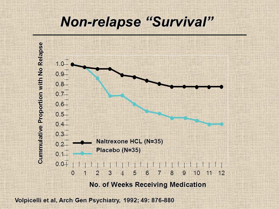 Non-relapse Survival Volpicelli et al, Arch Gen Psychiatry, 1992; 49: 876-880 No.
