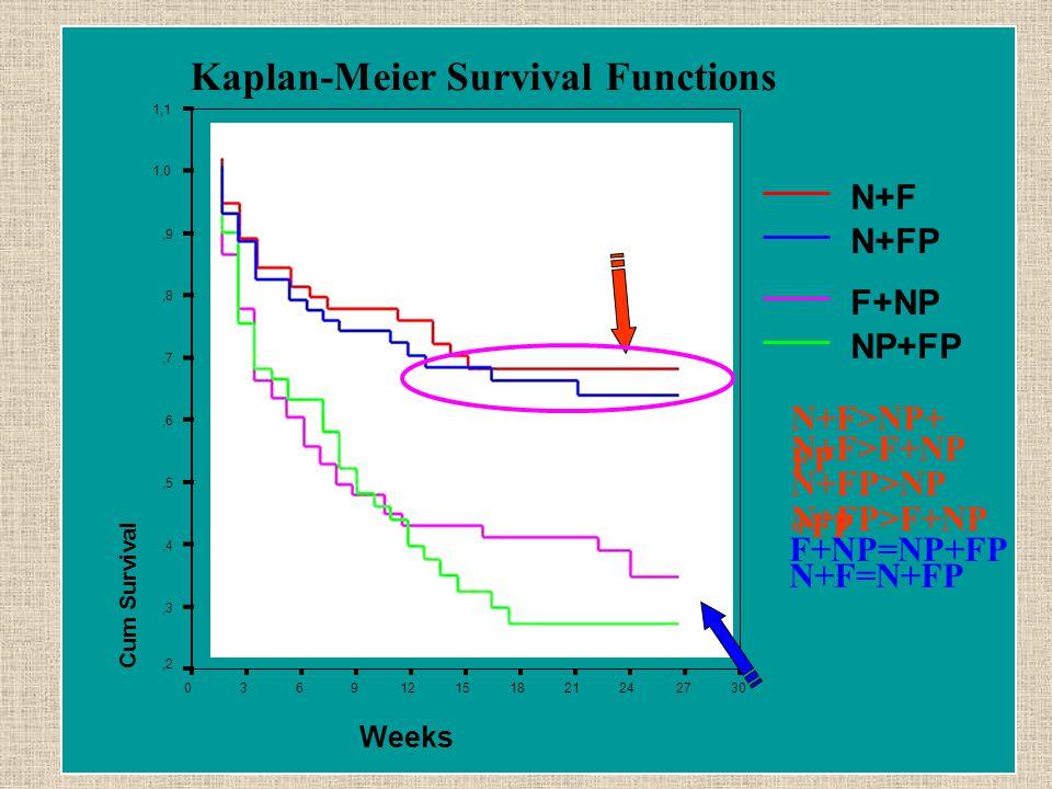 Kaplan-Meier Survival Functions Weeks 302724211815129630 Cum Survival 1,1 1,0,9,8,7,6,5,4,3,2 F+NP N+F NP+FP N+FP N+F>NP+ FP N+F>F+NP N+FP>NP +FP N+FP>F+NP F+NP=NP+FP N+F=N+FP
