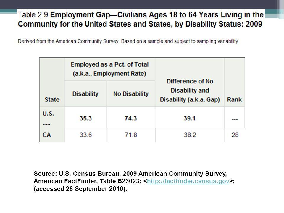 Source: U.S. Census Bureau, 2009 American Community Survey, American FactFinder, Table B23023; ;http://factfinder.census.gov (accessed 28 September 20