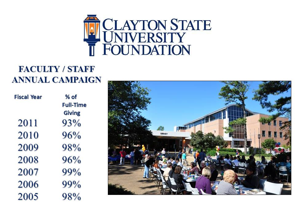 FACULTY / STAFF ANNUAL CAMPAIGN Fiscal Year % of Full-Time Giving Giving 201193% 201096% 200998% 200896% 200799% 200699% 200598%