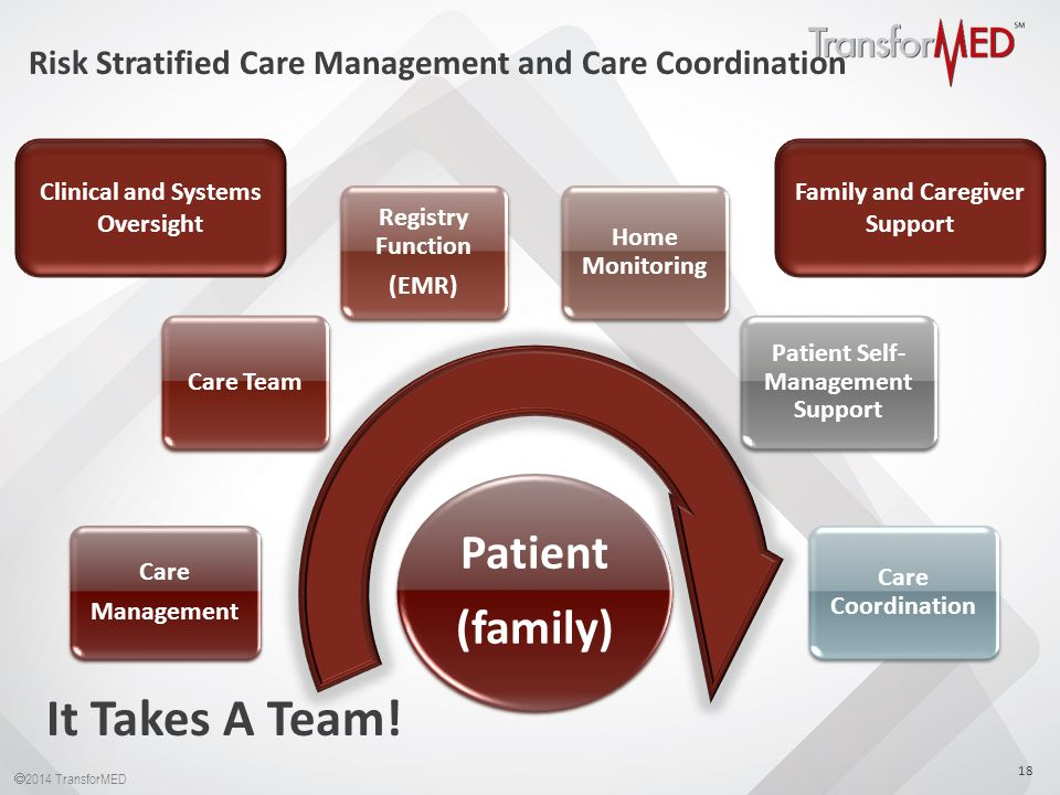  2014 TransforMED 18 Patient (family) Patient (family) Care Management Care Management Care Team Registry Function (EMR) Registry Function (EMR) Home Monitoring Patient Self- Management Support Care Coordination Clinical and Systems Oversight Family and Caregiver Support It Takes A Team.