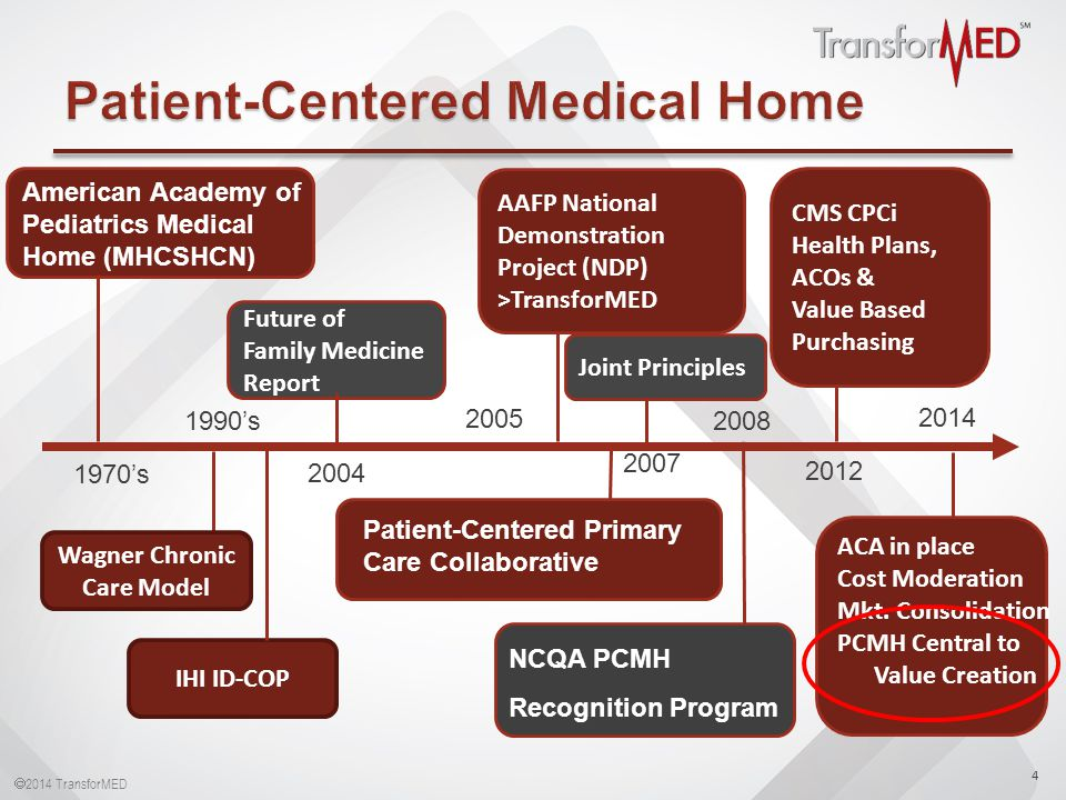  2014 TransforMED American Academy of Pediatrics Medical Home (MHCSHCN) 4 AAFP National Demonstration Project (NDP) >TransforMED NCQA PCMH Recognition Program 1970's 1990's 2007 2008 Patient-Centered Primary Care Collaborative 2005 CMS CPCi Health Plans, ACOs & Value Based Purchasing 2012 Future of Family Medicine Report 2004 Wagner Chronic Care Model 2014 ACA in place Cost Moderation Mkt.