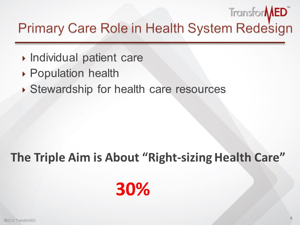  2014 TransforMED  Individual patient care  Population health  Stewardship for health care resources 6 The Triple Aim is About Right-sizing Health Care 30%
