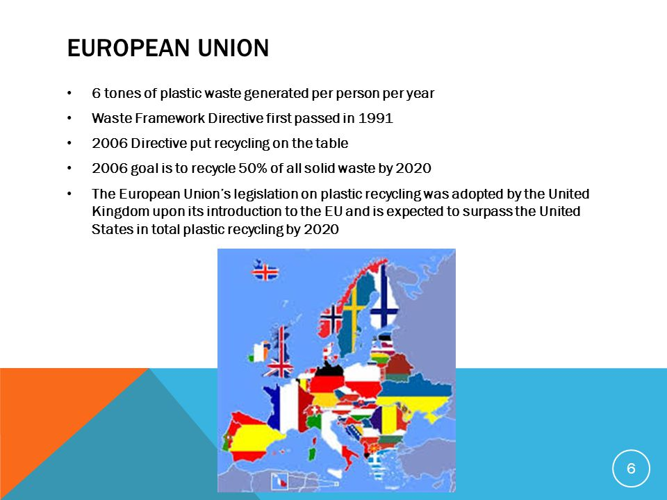 EUROPEAN UNION 6 tones of plastic waste generated per person per year Waste Framework Directive first passed in 1991 2006 Directive put recycling on t