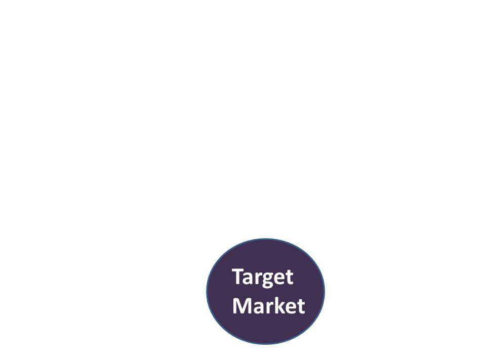 Target Market Qualified