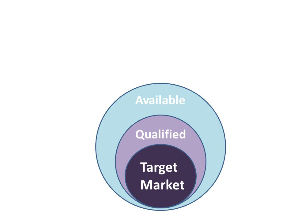 Target Market Qualified Available