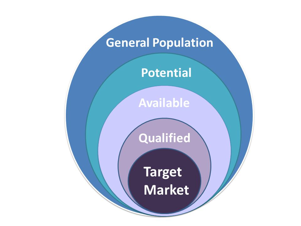 Target Market Qualified Available Potential General Population