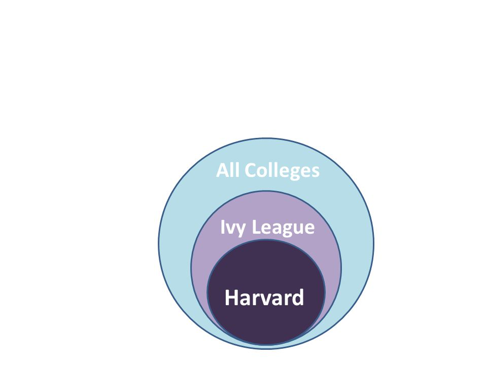 Harvard Ivy League All Colleges