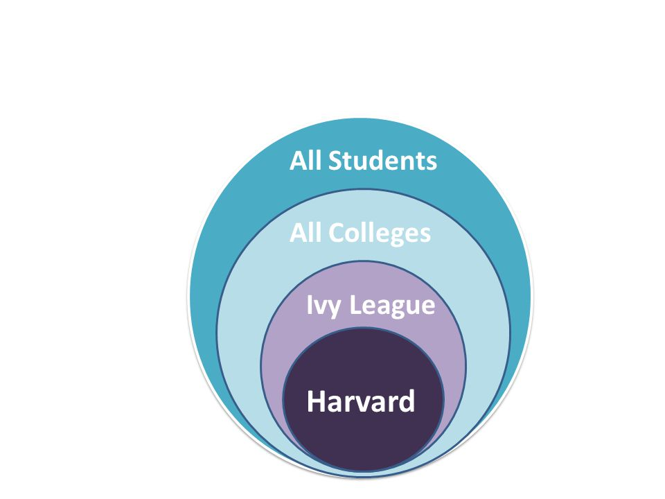 Harvard Ivy League All Colleges All Students
