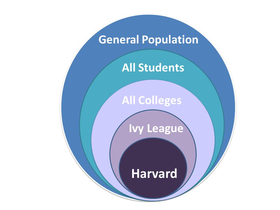 Harvard Ivy League All Colleges All Students General Population