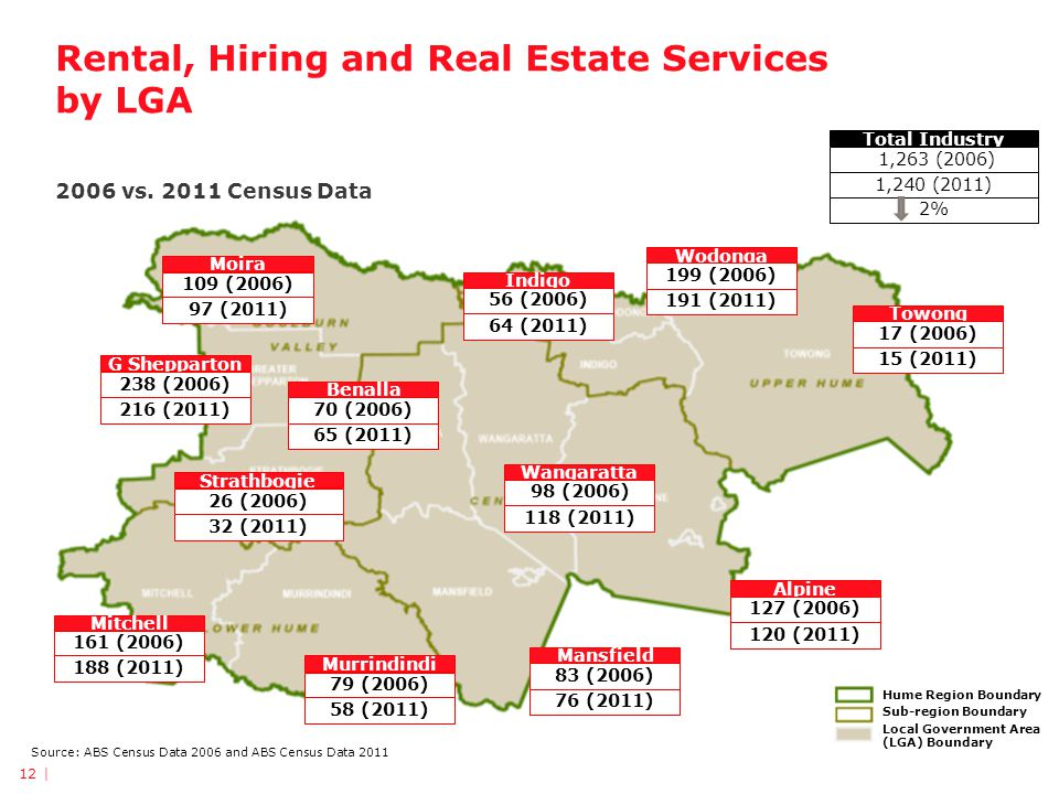 Rental, Hiring and Real Estate Services by LGA 2006 vs. 2011 Census Data 12 | Towong 17 (2006) Wodonga 199 (2006) Alpine 127 (2006) Mansfield 83 (2006