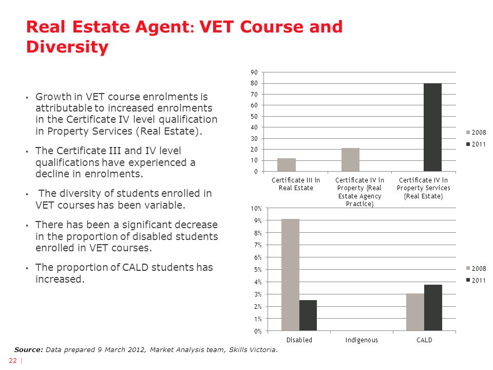 Real Estate Agent : VET Course and Diversity 22 | Source: Data prepared 9 March 2012, Market Analysis team, Skills Victoria. Growth in VET course enro