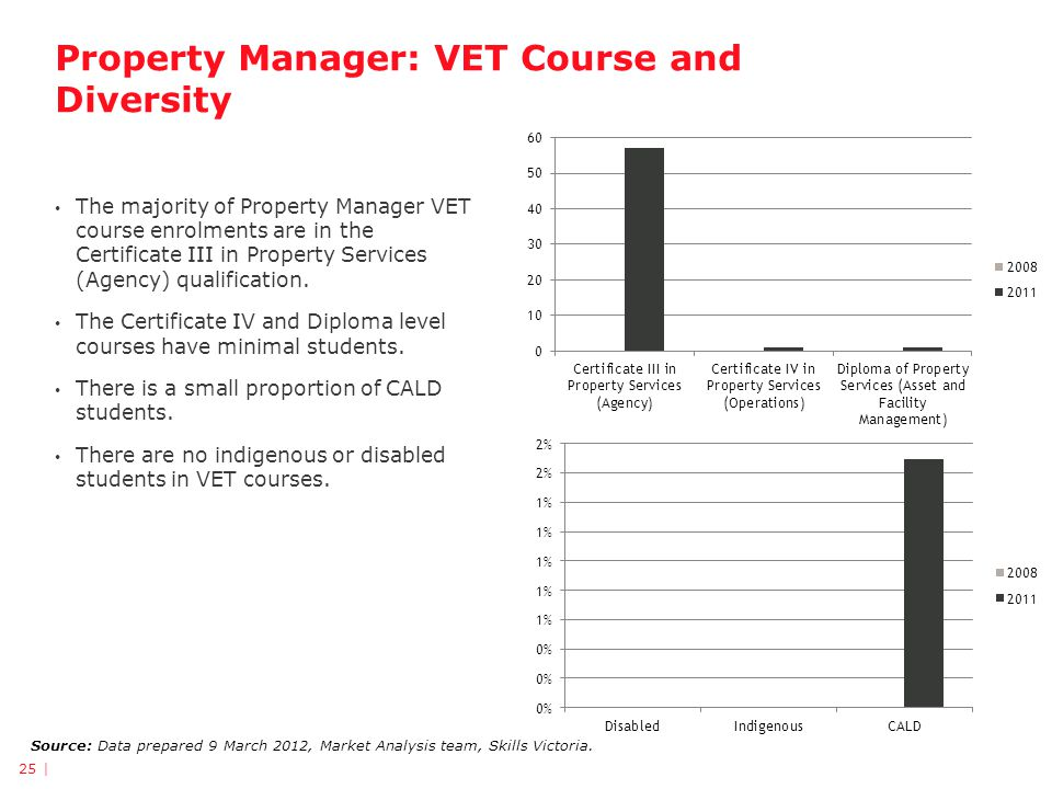 Property Manager: VET Course and Diversity 25 | Source: Data prepared 9 March 2012, Market Analysis team, Skills Victoria. The majority of Property Ma