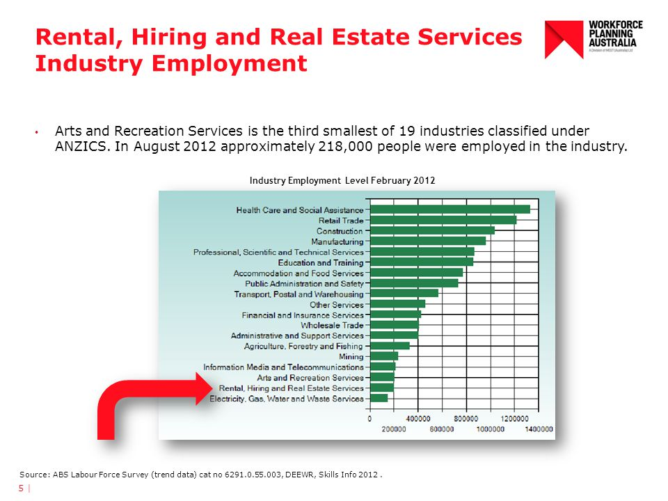 Rental, Hiring and Real Estate Services Industry Employment Arts and Recreation Services is the third smallest of 19 industries classified under ANZIC