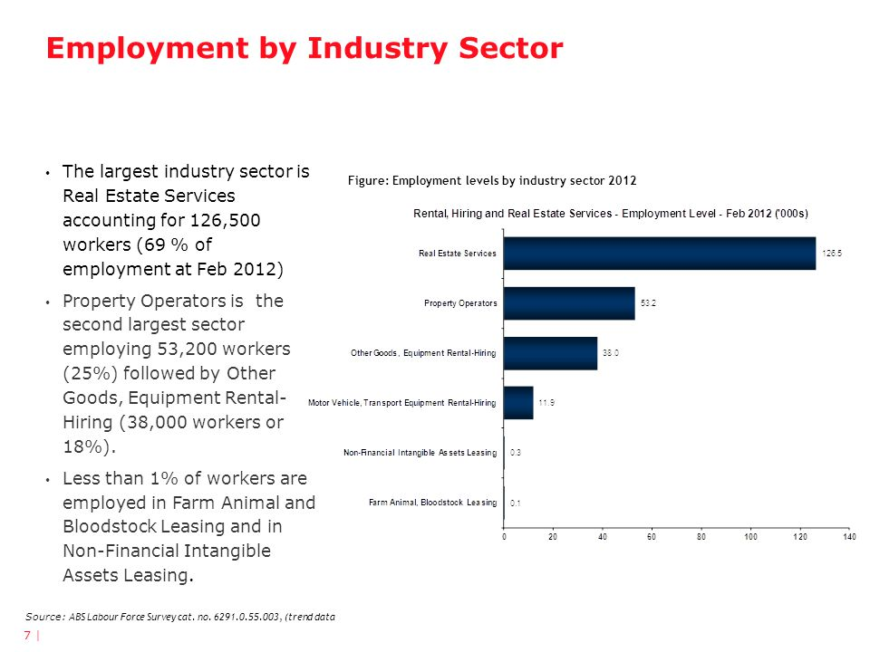 Employment by Industry Sector 7 | Figure: Employment levels by industry sector 2012 Source: ABS Labour Force Survey cat. no. 6291.0.55.003, (trend dat