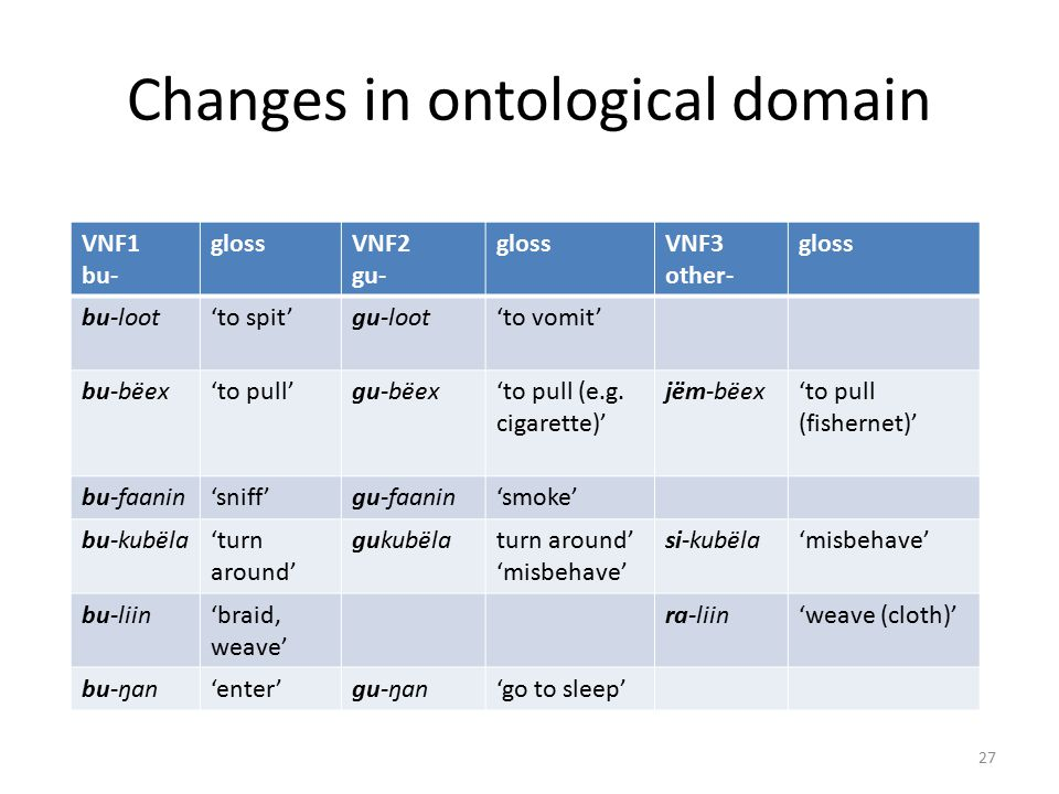 Changes in ontological domain VNF1 bu- glossVNF2 gu- glossVNF3 other- gloss bu-loot'to spit'gu-loot'to vomit' bu-bëex'to pull'gu-bëex'to pull (e.g.