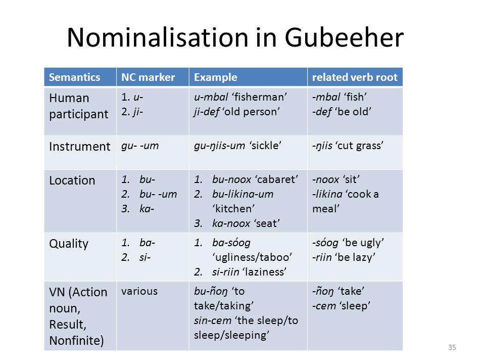 Nominalisation in Gubeeher SemanticsNC markerExamplerelated verb root Human participant 1.