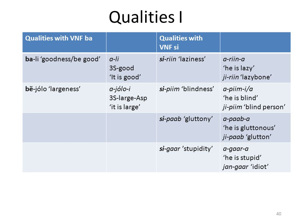 Qualities I Qualities with VNF baQualities with VNF si ba-li 'goodness/be good'a-li 3S-good 'It is good' si-riin 'laziness'a-riin-a 'he is lazy' ji-riin 'lazybone' bë-jólo 'largeness'a-jólo-i 3S-large-Asp 'it is large' si-piim 'blindness'a-piim-i/a 'he is blind' ji-piim 'blind person' si-paab 'gluttony'a-paab-a 'he is gluttonous' ji-paab 'glutton' si-gaar 'stupidity'a-gaar-a 'he is stupid' jan-gaar 'idiot' 40