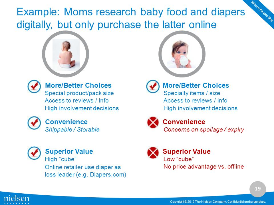 19 Copyright © 2012 The Nielsen Company. Confidential and proprietary. Example: Moms research baby food and diapers digitally, but only purchase the l