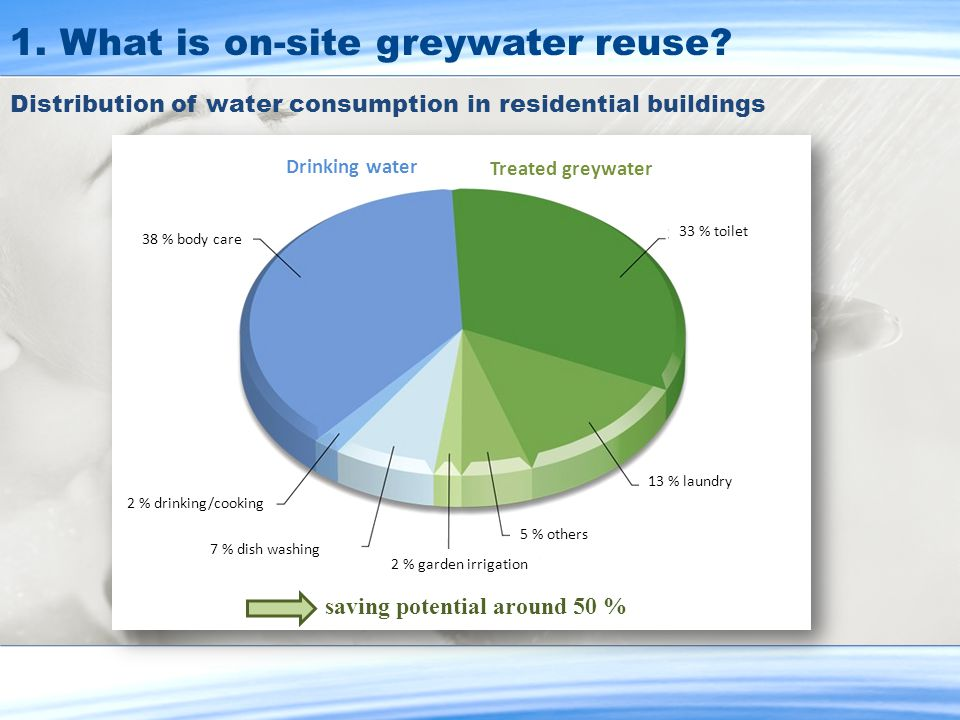Distribution of water consumption in residential buildings saving potential around 50 % Drinking water Treated greywater 38 % body care 2 % drinking/c