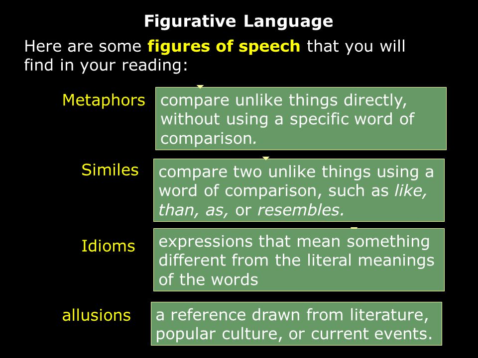 Figurative Language Here are some figures of speech that you will find in your reading: Metaphors compare unlike things directly, without using a specific word of comparison.