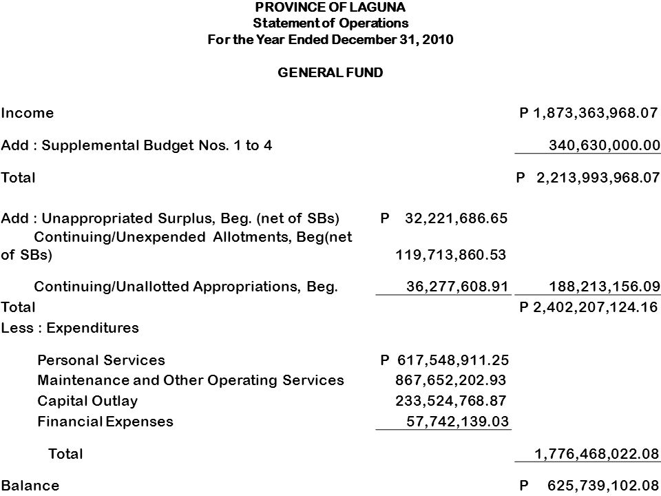 PROVINCE OF LAGUNA Statement of Operations For the Year Ended December 31, 2010 GENERAL FUND Income P 1,873,363,968.07 Add : Supplemental Budget Nos.