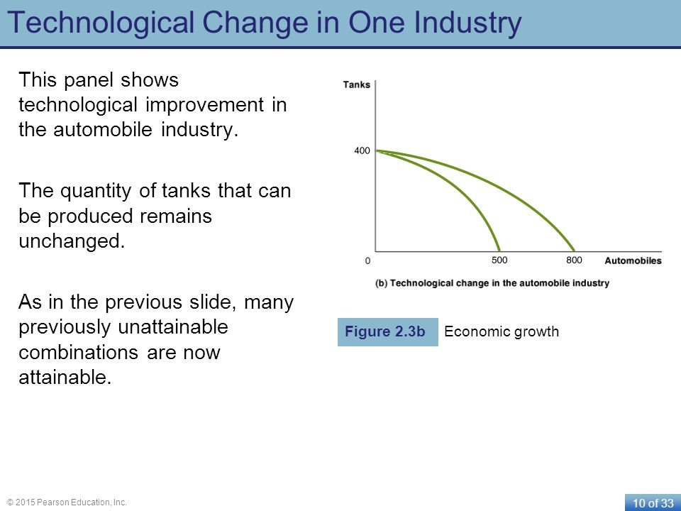 10 of 33 © 2015 Pearson Education, Inc. Technological Change in One Industry This panel shows technological improvement in the automobile industry. Th