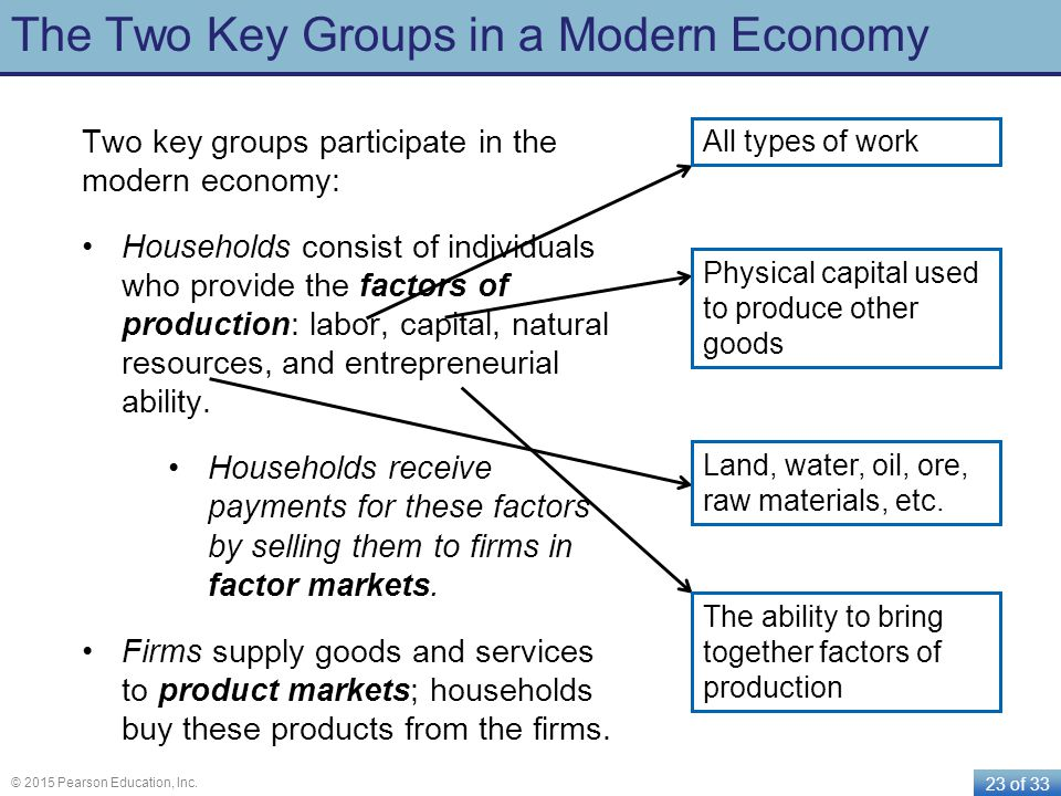 23 of 33 © 2015 Pearson Education, Inc. The Two Key Groups in a Modern Economy Two key groups participate in the modern economy: Households consist of