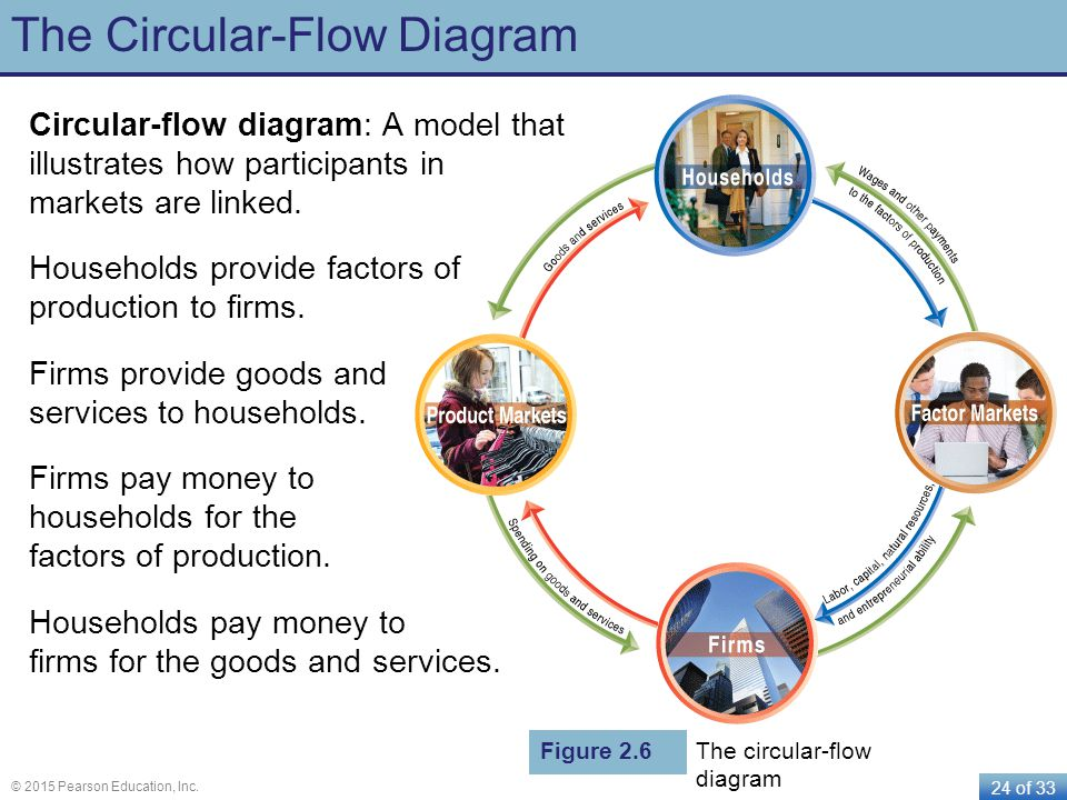 24 of 33 © 2015 Pearson Education, Inc. The Circular-Flow Diagram Circular-flow diagram: A model that illustrates how participants in markets are link