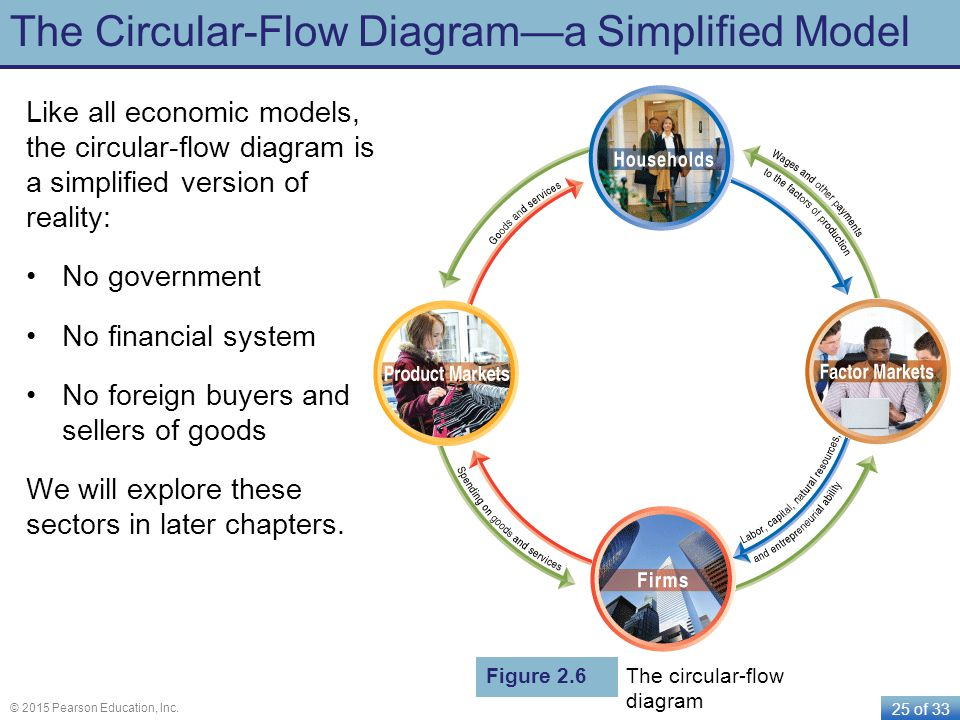 25 of 33 © 2015 Pearson Education, Inc. The Circular-Flow Diagram—a Simplified Model Like all economic models, the circular-flow diagram is a simplifi