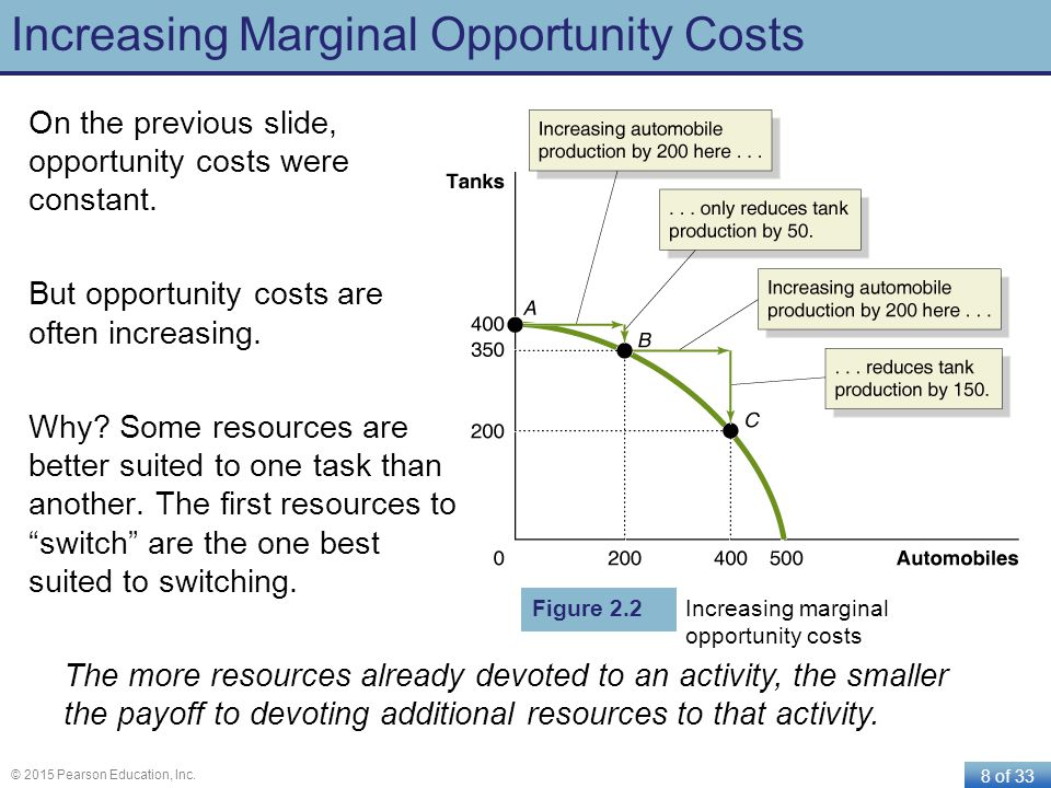 8 of 33 © 2015 Pearson Education, Inc. Increasing Marginal Opportunity Costs On the previous slide, opportunity costs were constant. But opportunity c