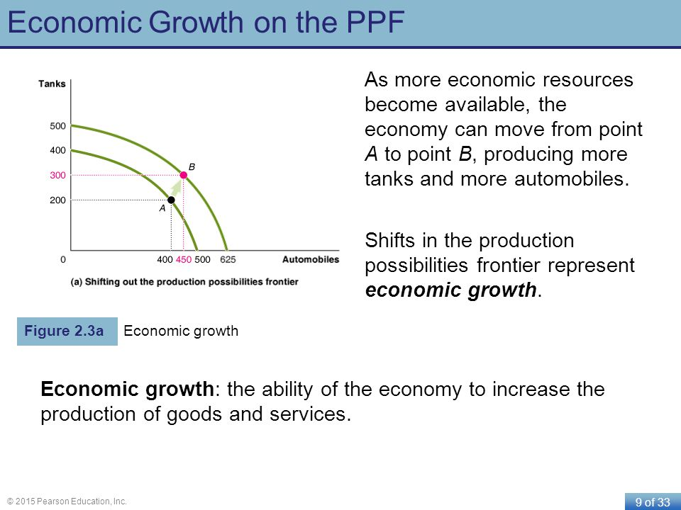 9 of 33 © 2015 Pearson Education, Inc. Economic Growth on the PPF As more economic resources become available, the economy can move from point A to po