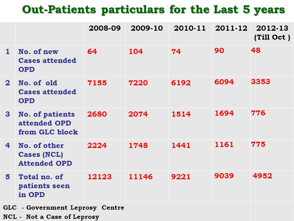 15 Out-Patients particulars for the Last 5 years 2008-092009-102010-112011-122012-13 (Till Oct ) 1No. of new Cases attended OPD 6410474 90 48 2No. of