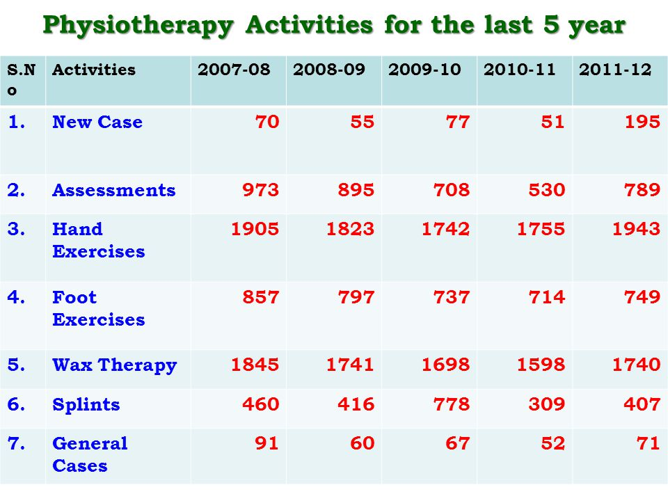 Physiotherapy Activities for the last 5 year S.N o Activities2007-082008-092009-102010-112011-12 1.New Case70557751195 2.Assessments973895708530789 3.