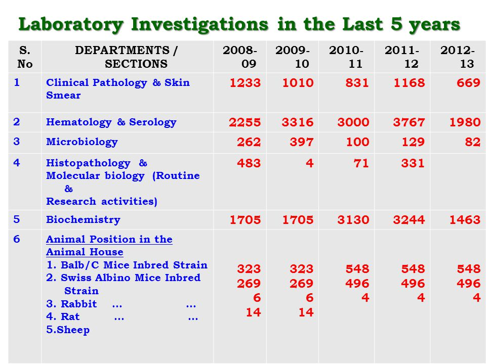 35 Laboratory Investigations in the Last 5 years S. No DEPARTMENTS / SECTIONS 2008- 09 2009- 10 2010- 11 2011- 12 2012- 13 1Clinical Pathology & Skin