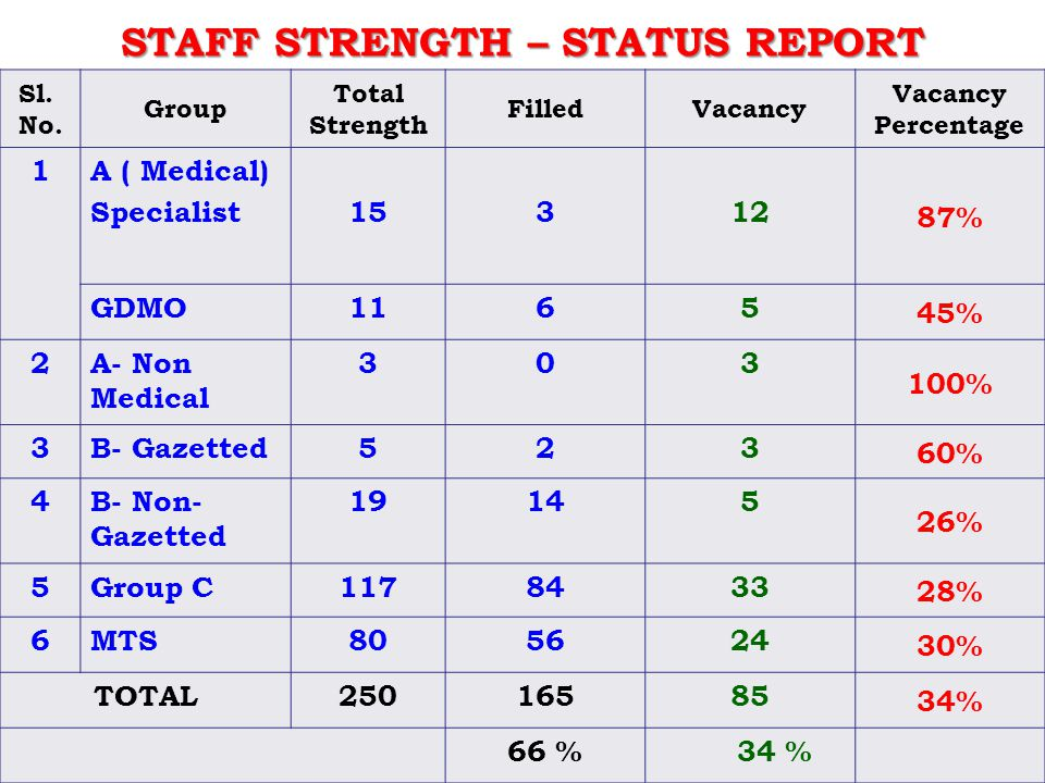 9 STAFF STRENGTH – STATUS REPORT Sl. No. Group Total Strength FilledVacancy Vacancy Percentage 1A ( Medical) Specialist15312 87% GDMO1165 45% 2A- Non
